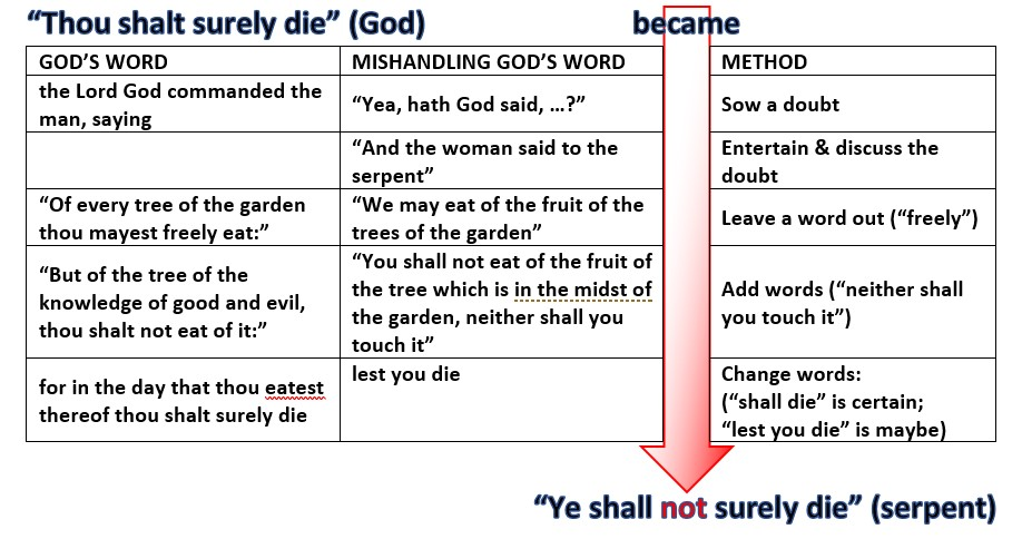 "Table showing five steps to get from God's word: ""Thou shalt surely die"" to the serpent's claim: ""Ye shall not surely die""."